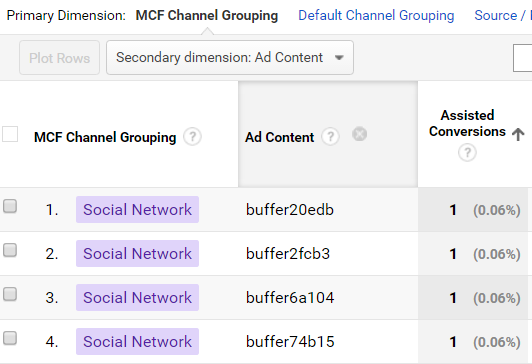 Secondary dimensions for social media PPC