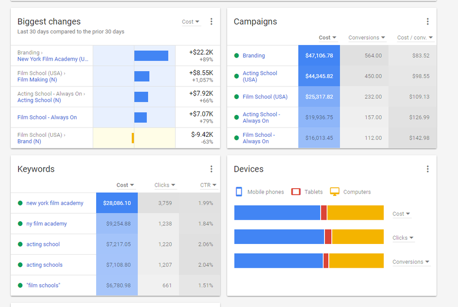 New AdWords overview tab