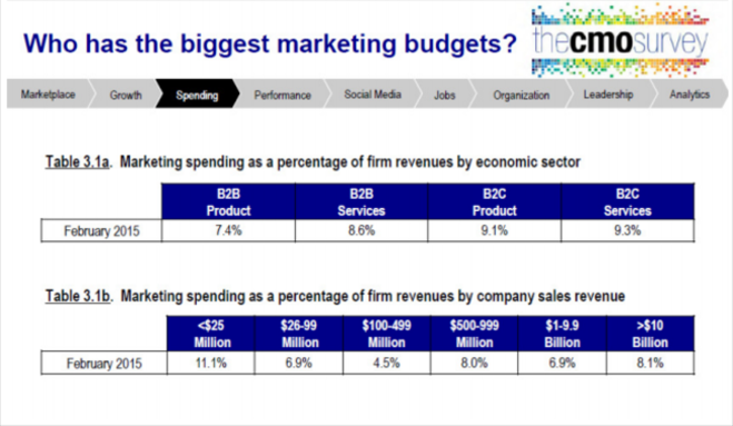 biggest marketing budgets chart